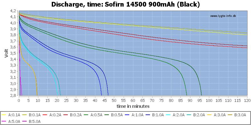 Sofirn%2014500%20900mAh%20(Black)-CapacityTime