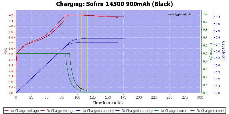 Sofirn%2014500%20900mAh%20(Black)-Charge