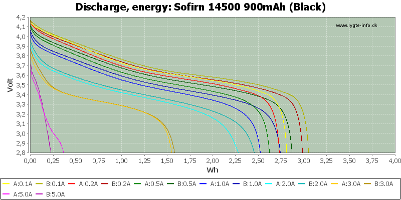 Sofirn%2014500%20900mAh%20(Black)-Energy
