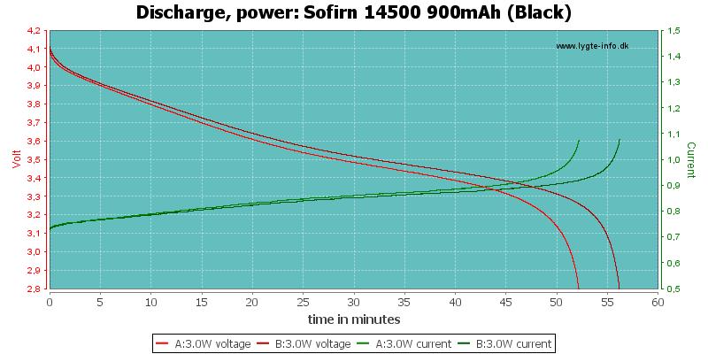Sofirn%2014500%20900mAh%20(Black)-PowerLoadTime