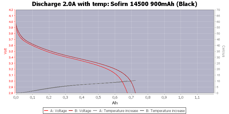 Sofirn%2014500%20900mAh%20(Black)-Temp-2.0