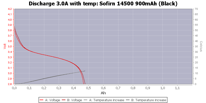 Sofirn%2014500%20900mAh%20(Black)-Temp-3.0