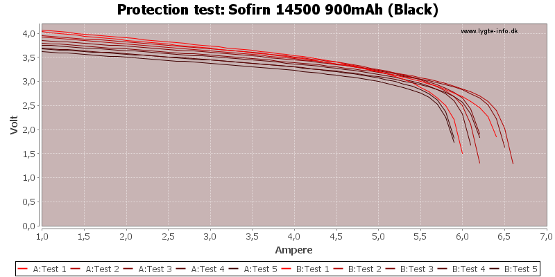 Sofirn%2014500%20900mAh%20(Black)-TripCurrent