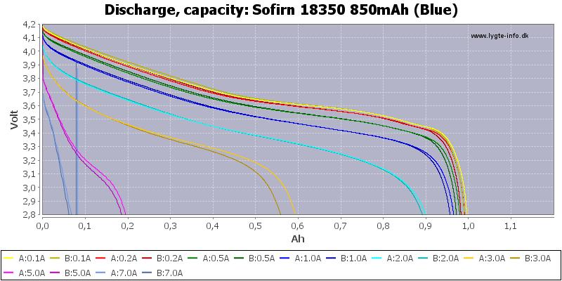 Sofirn%2018350%20850mAh%20(Blue)-Capacity