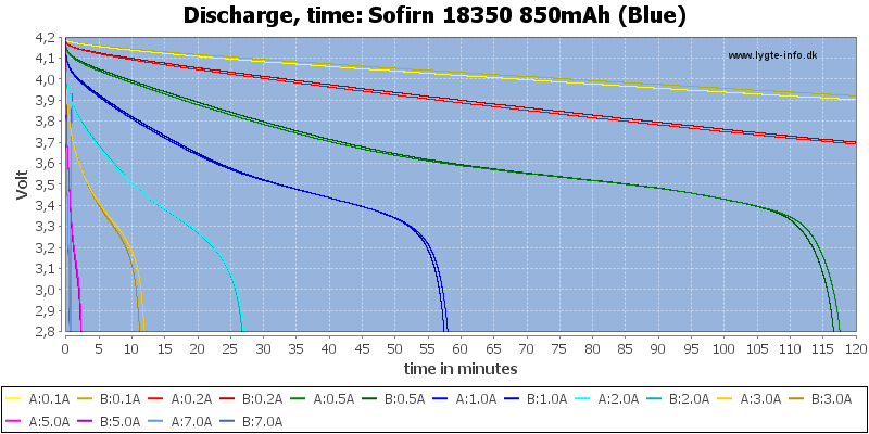 Sofirn%2018350%20850mAh%20(Blue)-CapacityTime
