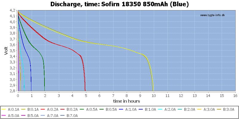 Sofirn%2018350%20850mAh%20(Blue)-CapacityTimeHours