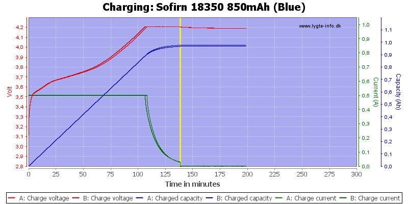 Sofirn%2018350%20850mAh%20(Blue)-Charge