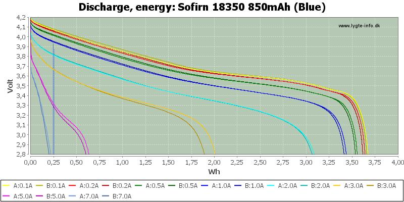 Sofirn%2018350%20850mAh%20(Blue)-Energy