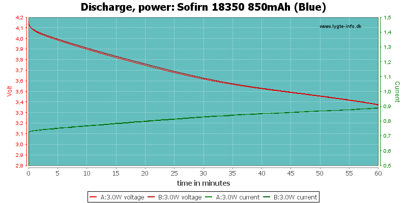 Sofirn%2018350%20850mAh%20(Blue)-PowerLoadTime