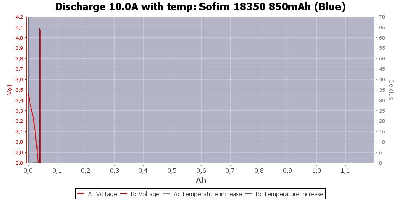 Sofirn%2018350%20850mAh%20(Blue)-Temp-10.0