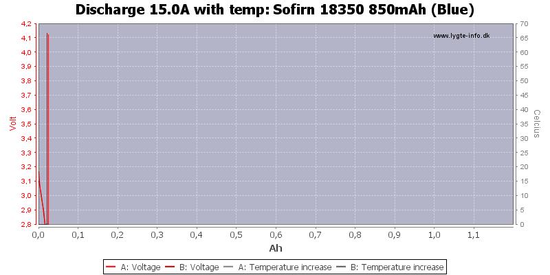 Sofirn%2018350%20850mAh%20(Blue)-Temp-15.0