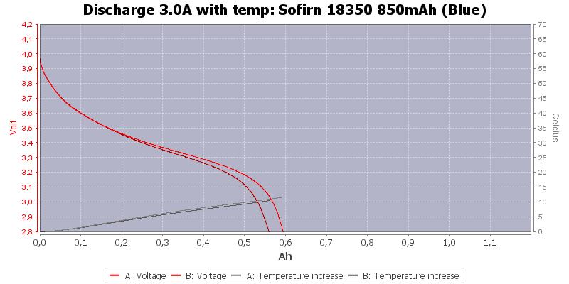 Sofirn%2018350%20850mAh%20(Blue)-Temp-3.0