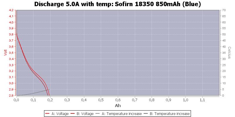 Sofirn%2018350%20850mAh%20(Blue)-Temp-5.0