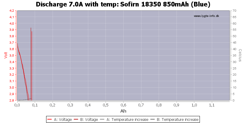 Sofirn%2018350%20850mAh%20(Blue)-Temp-7.0