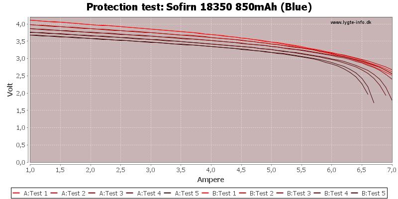 Sofirn%2018350%20850mAh%20(Blue)-TripCurrent