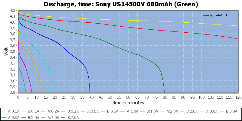 Sony%20US14500V%20680mAh%20(Green)-CapacityTime