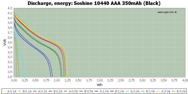 Soshine%2010440%20AAA%20350mAh%20(Black)-Energy