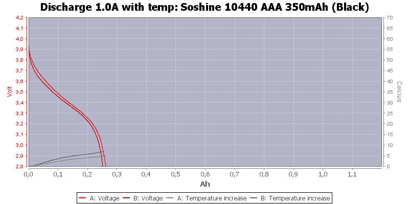 Soshine%2010440%20AAA%20350mAh%20(Black)-Temp-1.0