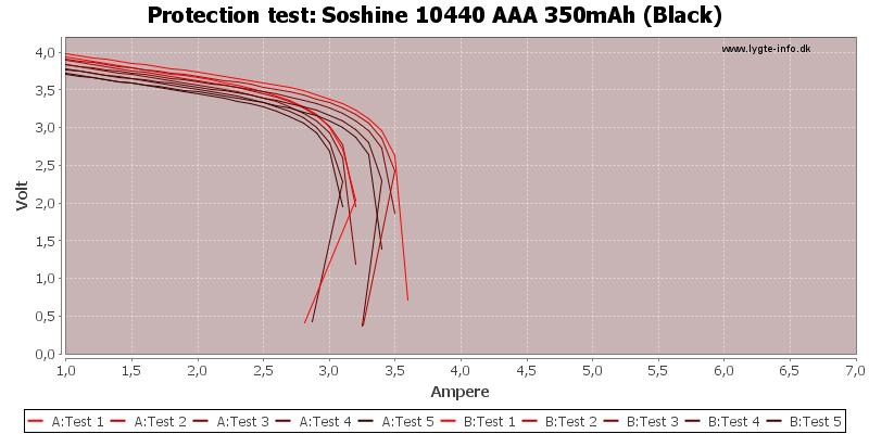 Soshine%2010440%20AAA%20350mAh%20(Black)-TripCurrent
