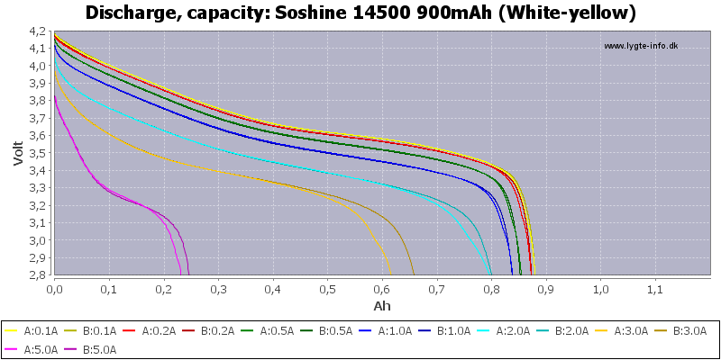 Soshine%2014500%20900mAh%20(White-yellow)-Capacity