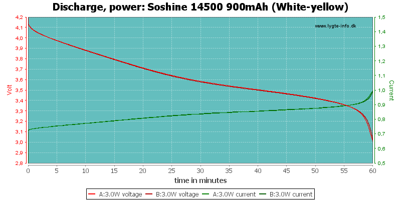 Soshine%2014500%20900mAh%20(White-yellow)-PowerLoadTime