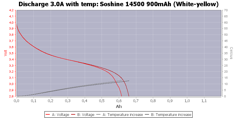 Soshine%2014500%20900mAh%20(White-yellow)-Temp-3.0