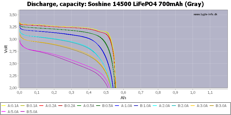 Soshine%2014500%20LiFePO4%20700mAh%20(Gray)-Capacity