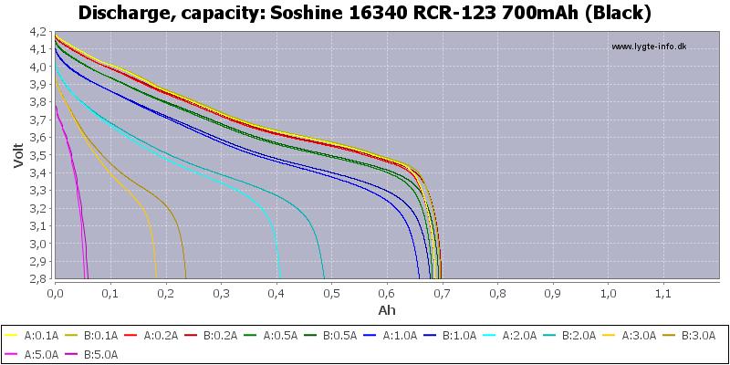 Soshine%2016340%20RCR-123%20700mAh%20(Black)-Capacity