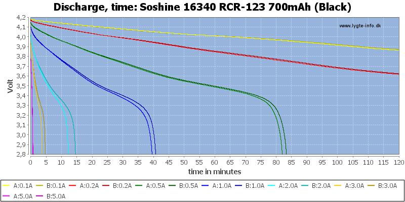 Soshine%2016340%20RCR-123%20700mAh%20(Black)-CapacityTime