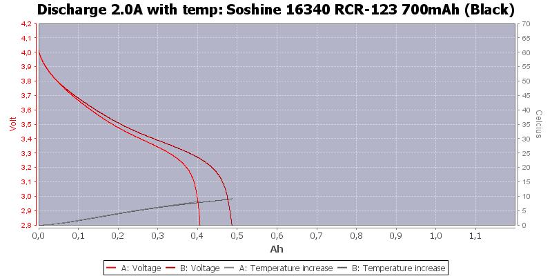 Soshine%2016340%20RCR-123%20700mAh%20(Black)-Temp-2.0