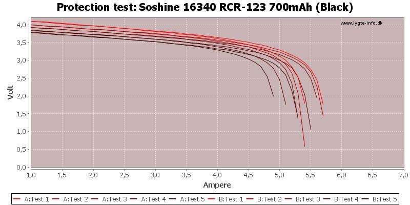 Soshine%2016340%20RCR-123%20700mAh%20(Black)-TripCurrent