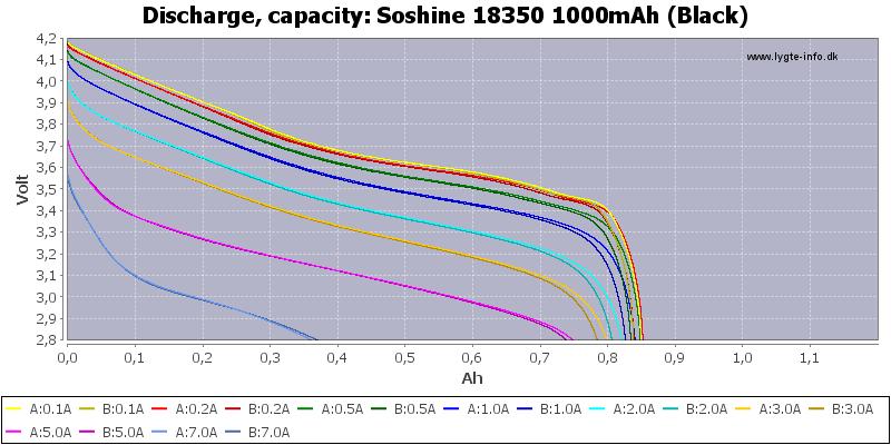 Soshine%2018350%201000mAh%20(Black)-Capacity