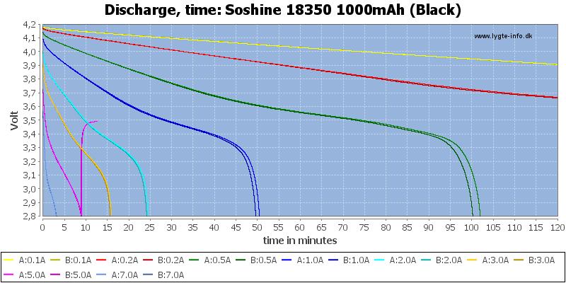 Soshine%2018350%201000mAh%20(Black)-CapacityTime