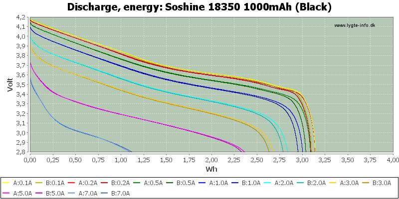 Soshine%2018350%201000mAh%20(Black)-Energy