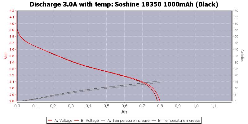 Soshine%2018350%201000mAh%20(Black)-Temp-3.0