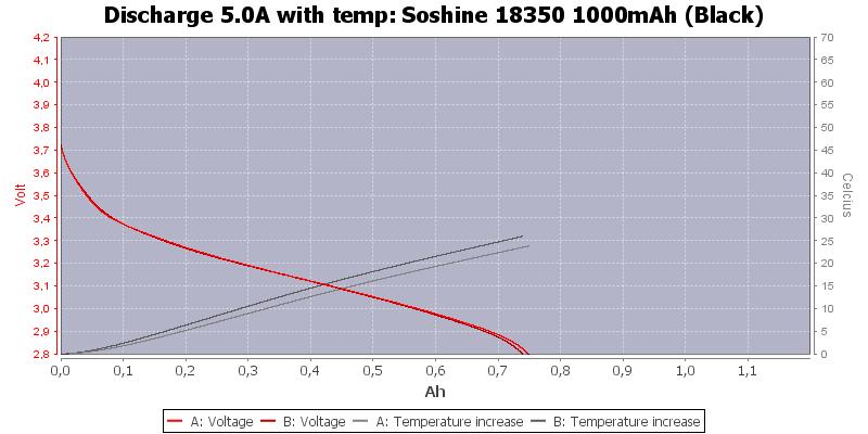 Soshine%2018350%201000mAh%20(Black)-Temp-5.0