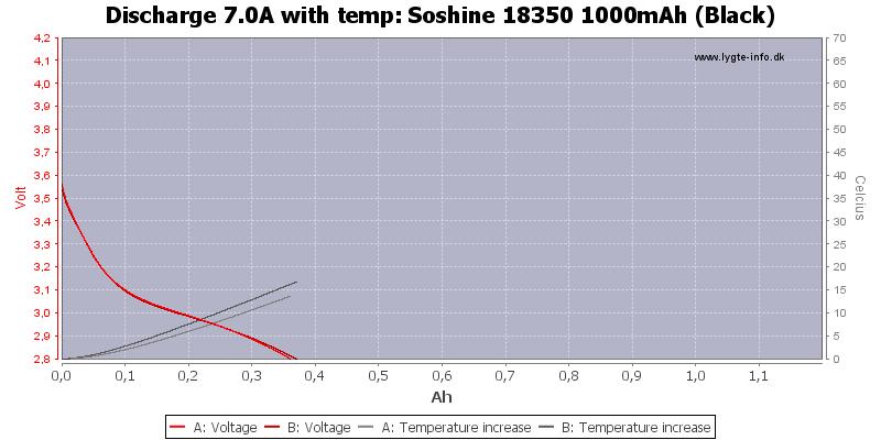 Soshine%2018350%201000mAh%20(Black)-Temp-7.0