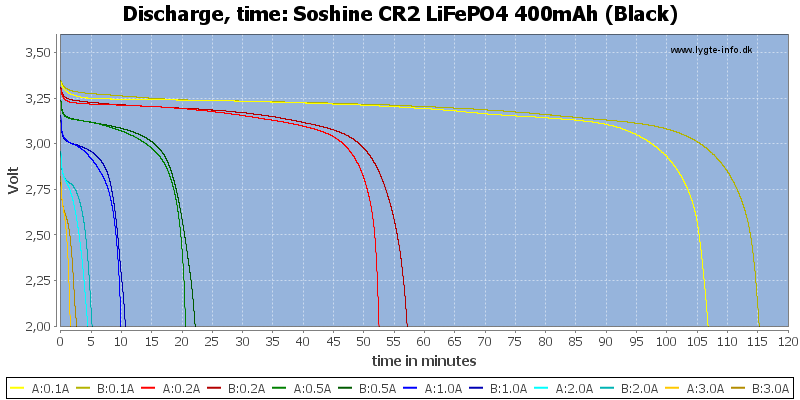 Soshine%20CR2%20LiFePO4%20400mAh%20(Black)-CapacityTime