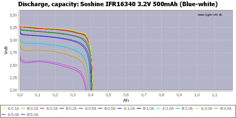 Soshine%20IFR16340%203.2V%20500mAh%20(Blue-white)-Capacity