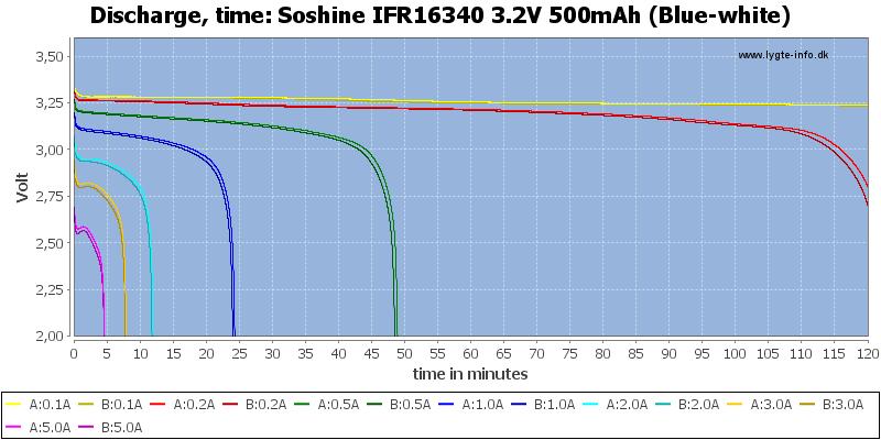 Soshine%20IFR16340%203.2V%20500mAh%20(Blue-white)-CapacityTime
