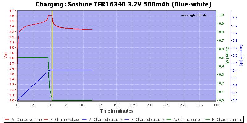 Soshine%20IFR16340%203.2V%20500mAh%20(Blue-white)-Charge