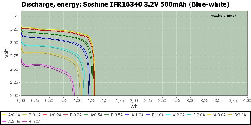 Soshine%20IFR16340%203.2V%20500mAh%20(Blue-white)-Energy