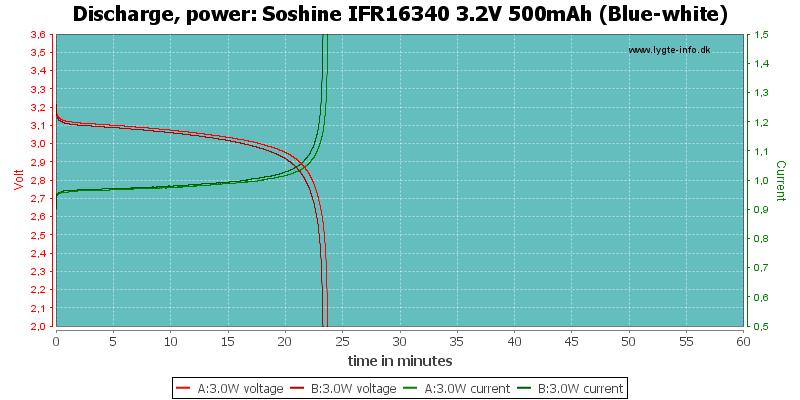Soshine%20IFR16340%203.2V%20500mAh%20(Blue-white)-PowerLoadTime