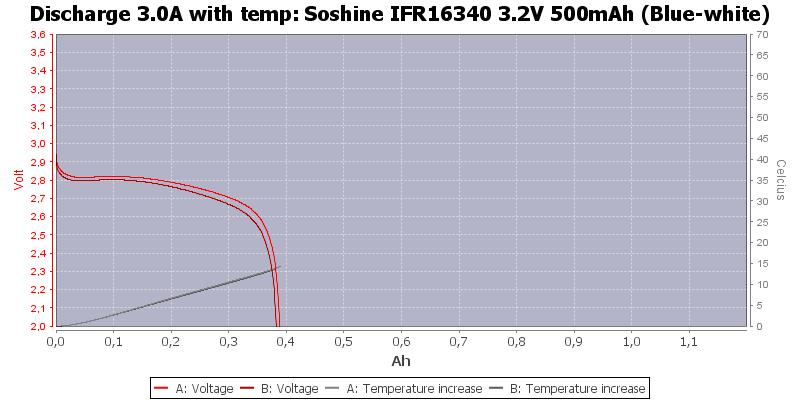 Soshine%20IFR16340%203.2V%20500mAh%20(Blue-white)-Temp-3.0