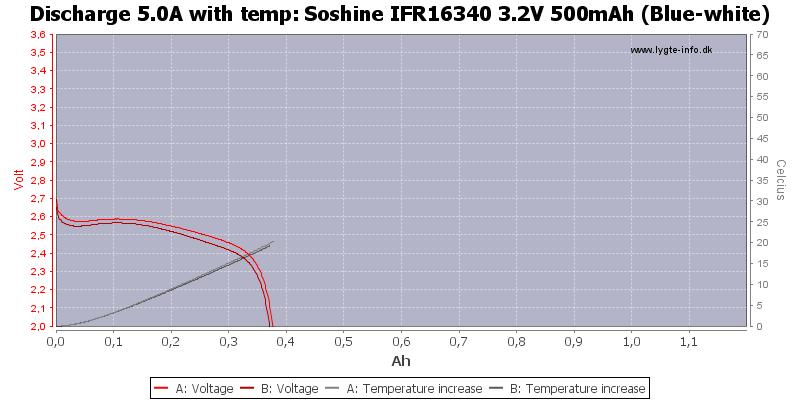 Soshine%20IFR16340%203.2V%20500mAh%20(Blue-white)-Temp-5.0