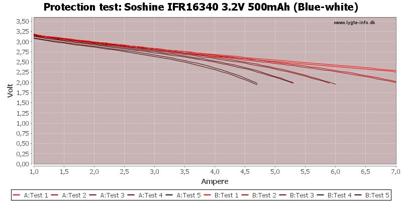 Soshine%20IFR16340%203.2V%20500mAh%20(Blue-white)-TripCurrent