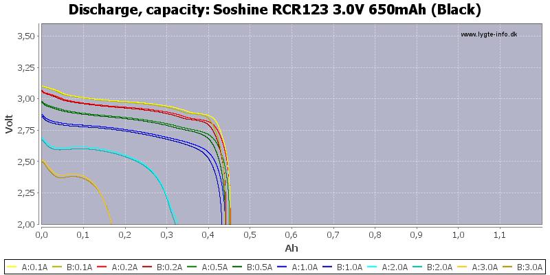 Soshine%20RCR123%203.0V%20650mAh%20(Black)-Capacity