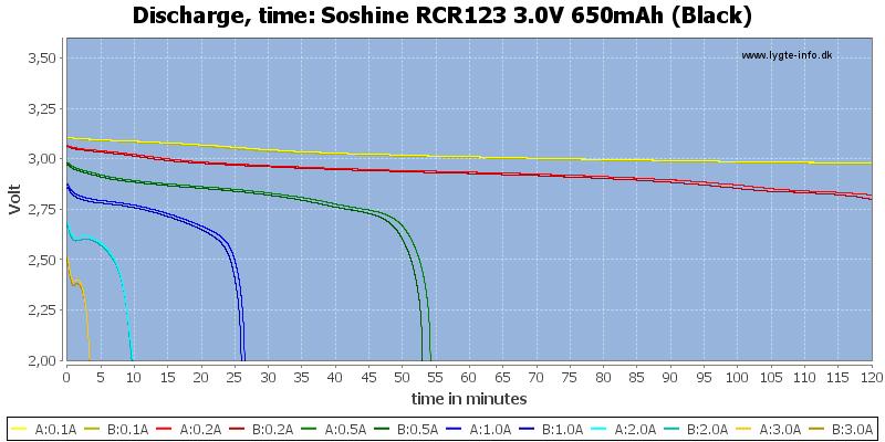 Soshine%20RCR123%203.0V%20650mAh%20(Black)-CapacityTime