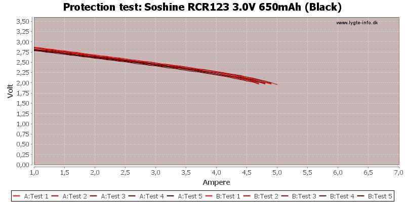 Soshine%20RCR123%203.0V%20650mAh%20(Black)-TripCurrent