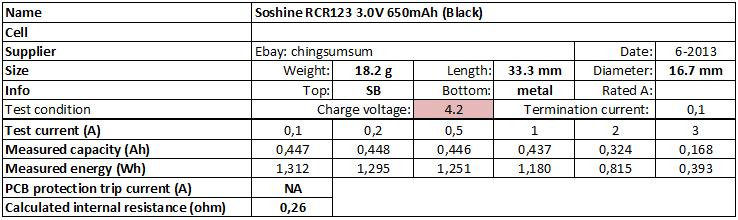 Soshine%20RCR123%203.0V%20650mAh%20(Black)-info